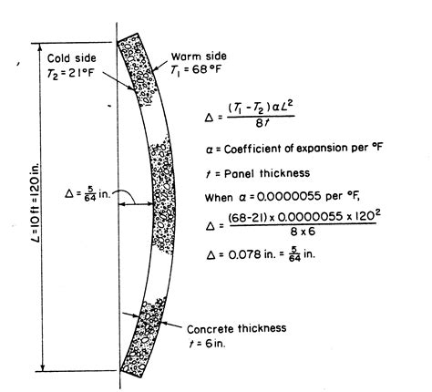 The amount of thermal expansion and contraction of